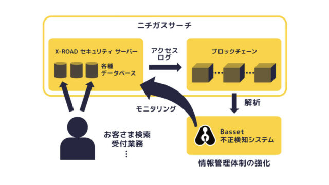 Bassetとニチガス、商用ブロックチェーン向け不正検知システムを開発 | IoT NEWS