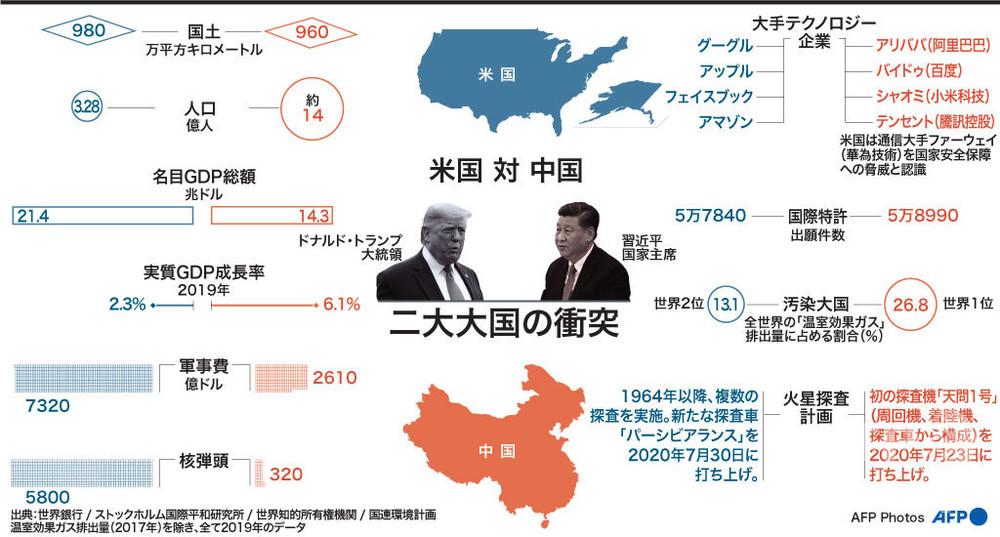 【解説】「米国と中国」 二大大国の衝突 写真8枚 国際ニュース:AFPBB News