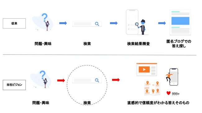 情報検索プラットフォームWhereToSearchがFlashnaviに改名、3つの新機能を追加し「情報そのものに瞬時に辿り着けるプラットフォーム」を目指す:時事ドットコム