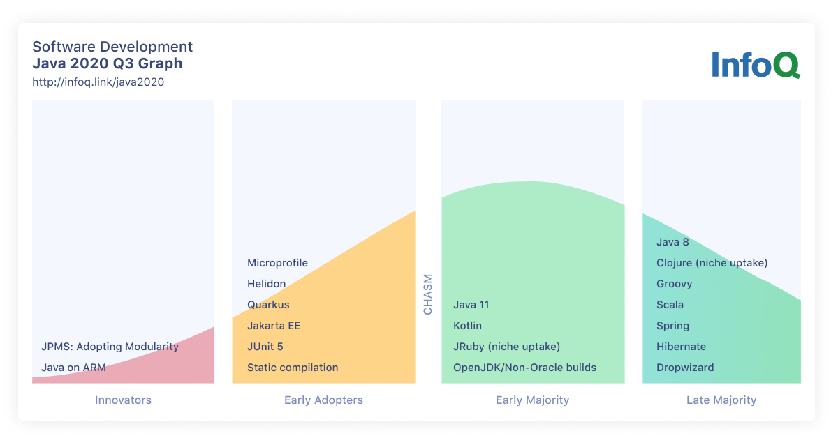 Java InfoQ トレンド報告 — 2020年9月