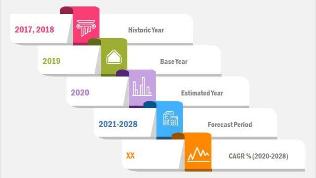 小売市場における人工知能2020 | 急成長、2028年までのビジネス分析 – securetpnews