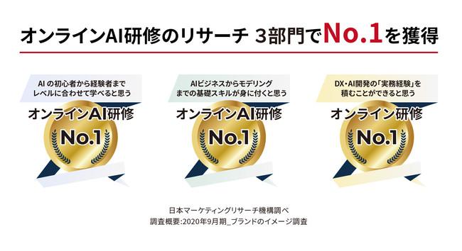 AI人材を育成するための法人向けオンライン研修!株式会社SIGNATE の「SIGNATE Quest」が日本マーケティングリサーチ機構の調査で3部門No.1を獲得しました。:時事ドットコム