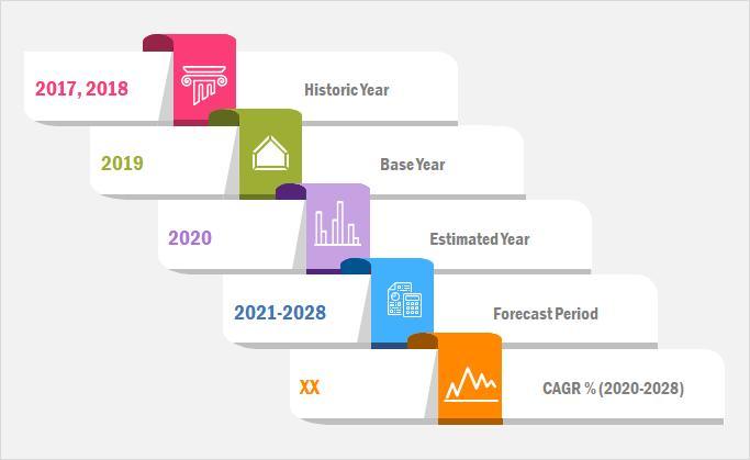 Web分析市場2020COVID-19影響、シェア、トレンド、セグメンテーション、2028年までの予測 – securetpnews