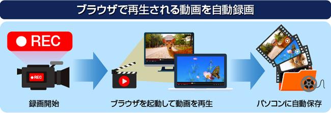 Web上の動画や音楽を保存して楽しめる「Audials One 2021」を販売開始:時事ドットコム