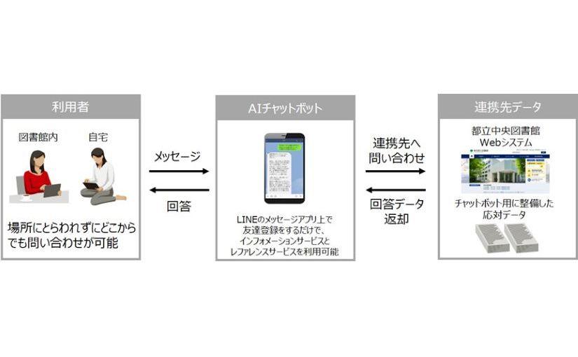 富士通、図書館の問い合わせにAIチャットボットを活用 受付時間を大幅に拡大   Ledge.ai
