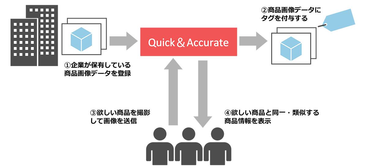 オープンストリームの画像検索AIサービス「Quick&Accurate」が商品画像データの活用に関する実証実験において採用 | 朝日新聞デジタル&M(アンド・エム)